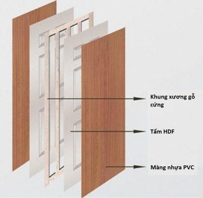 Cấu tạo cửa gỗ HDF như thế nào? Khám phá bí ẩn bên trong