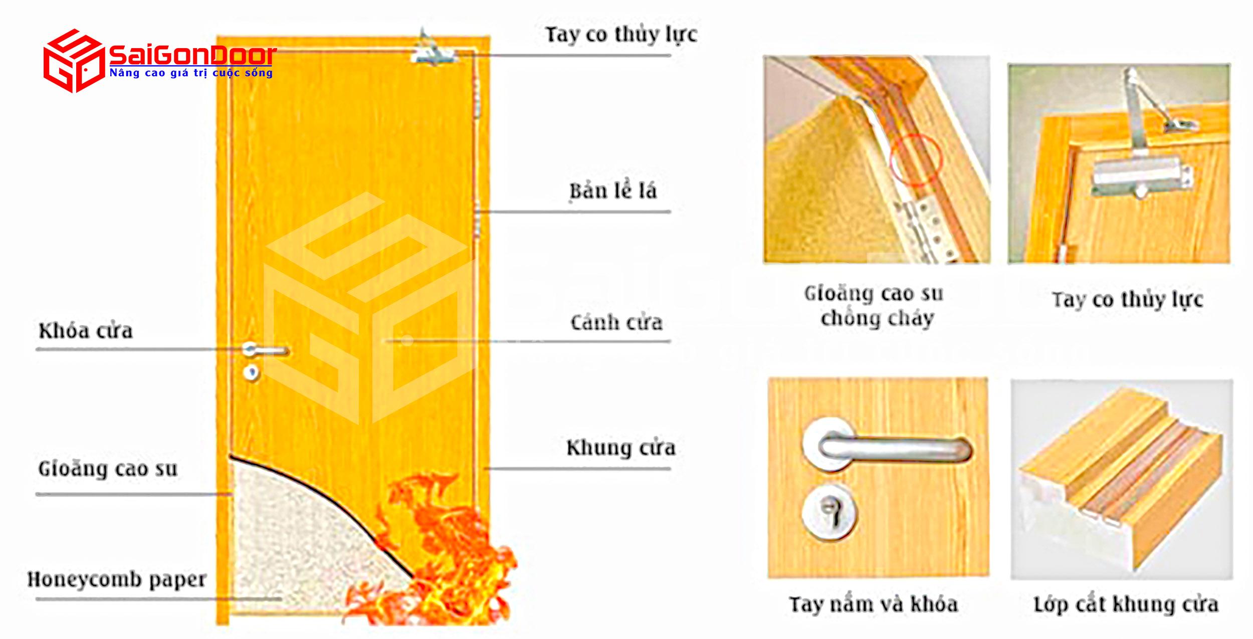 Cấu tạo cửa gỗ chống cháy đảm bảo yêu cầu kĩ thuật