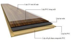 Cấu tạo của vật liệu composite